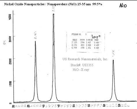 xrd pattern of nickel oxide nickel oxide nio nanopowder nanoparticles nio high