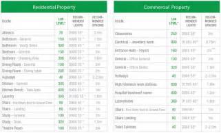 light levels commercial lighting commercial lighting recommended