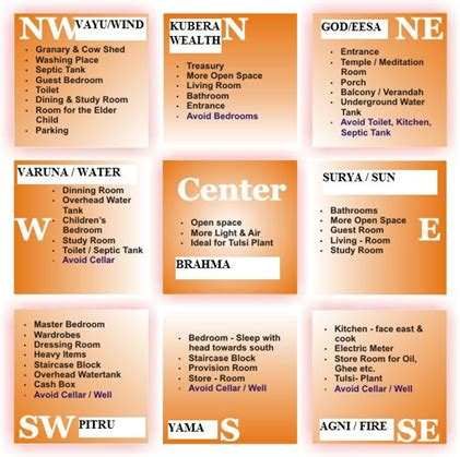vastu remedies for south east bedroom basic vastu for home vastu for office vastu remedies