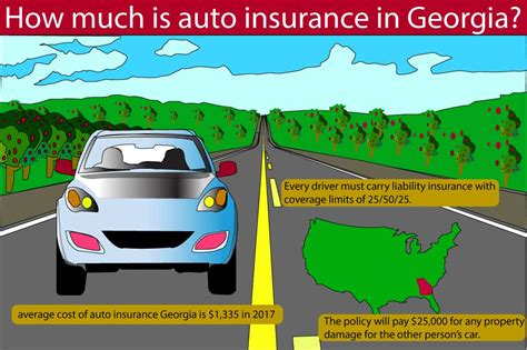 auto insurance georgia find  minimum requirements