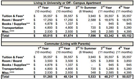 Tuition Fees For Ucla Mba by Geffen Ucla Admissions 2018 2019 Studychacha