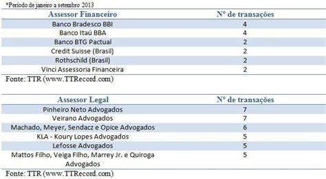 Mba Business Intelligence Fgv by Investidores No Brasil Aprendemos Em 2013 Endeavor Brasil
