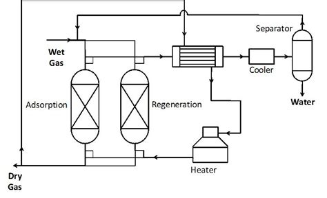 temperature swing adsorption natural gas dehydration intechopen