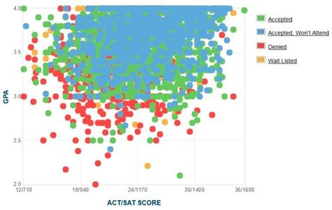 Ucla Mba Average Gpa by Uc Riverside Gpa Sat Scores And Act Scores