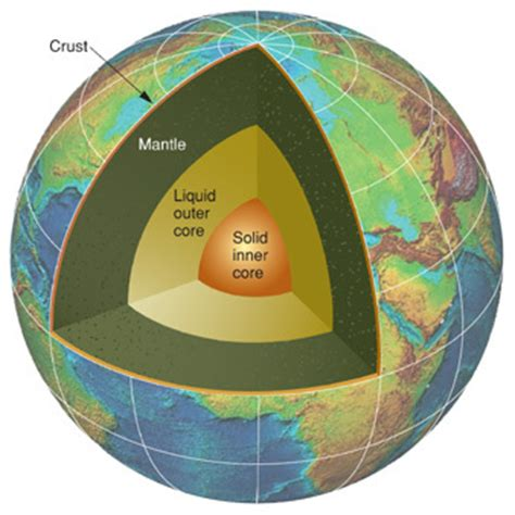 Which Earth Layer Is Made Out Of Basalt And Granite - earth s 4 layers planet earth