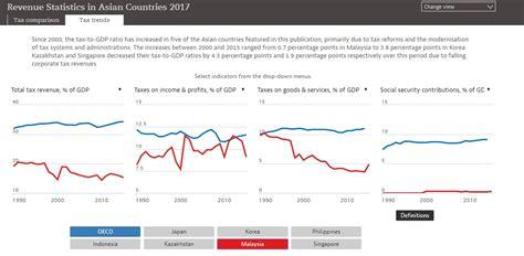 kadar cukai pendapatan individu lhdn malaysia tercinta 5 negara dengan kadar cukai pendapatan paling tinggi dalam