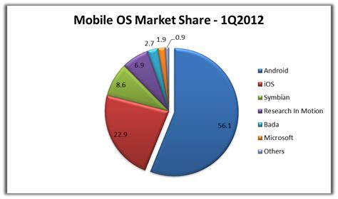what s the android operating system image gallery mobile os market