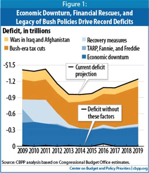 how the deficit got so the deficit chart republicans hate mother jones