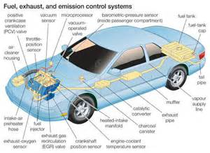 Exhaust System Of Automobile Ppt Stock Illustration Diagram Illustrating The