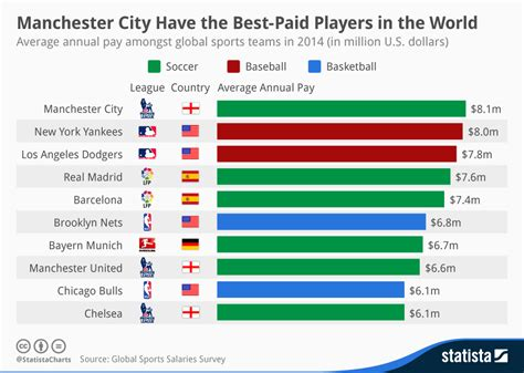 Chart: Manchester City Have the Best Paid Players in the World   Statista