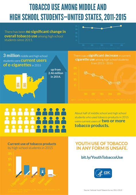 cdc fact sheet fast facts smoking tobacco use cdc youth tobacco use infographics smoking tobacco use
