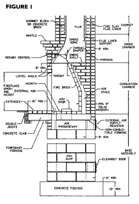 masonry fireplace dimensions best fireplace 2017