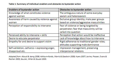 Bystander Intervention Model Essay by Preventconnect Wiki Bystanders