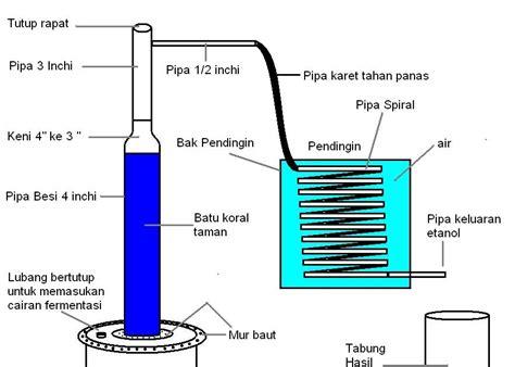 contoh bio magnetik contoh alat energi alternatif contoh bee