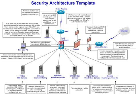 network architecture diagram image gallery siem diagrams