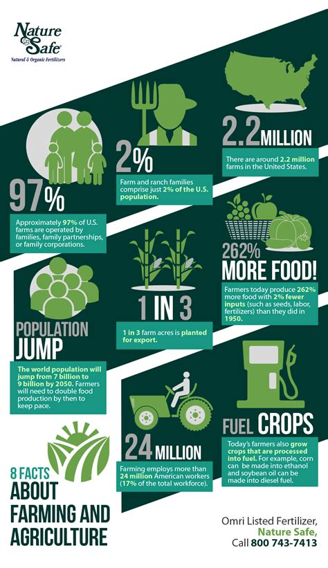 random facts about 2017 what makes 2017 a year to remember books 8 facts about farming and agriculture shared info graphics