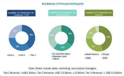 grow light market size grow lights market by technology 2022 marketsandmarkets