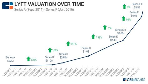 airbnb valuation from uber to taskrabbit where valuations stand today in