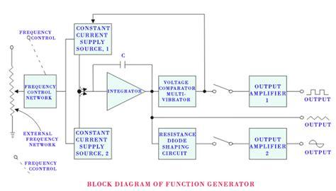 block diagram of generator signal generator electrical4u