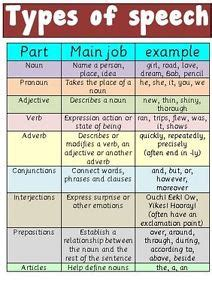 TYPES OF SPEECH & GRAMMAR - EXPLANATIONS & EXAMPLES- A4 ... Words With Friends Cheat List