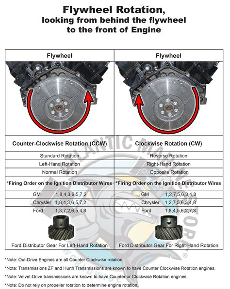 ford engine rotation ford tractor engine and wiring diagram