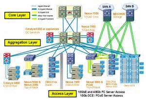 home data network design high scale data center interconnect lan extension using