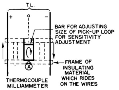standing waves in transmission lines wiring diagram radio antenna engineering standing waves on open wire