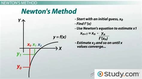 pi to the 15th decimal point mat lab how to use newton s method to find roots of equations