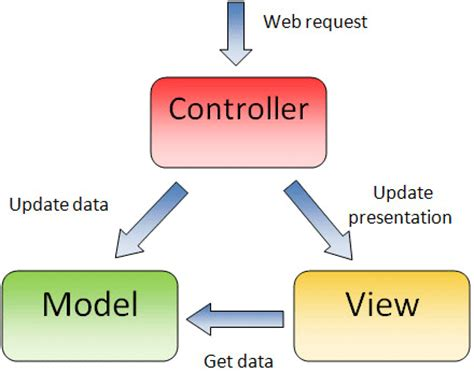mvc architecture in java with diagram what is mvc single line definition jaspreet s