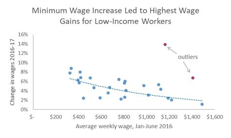 wage income minimum wage increase contributes to largest annual wage