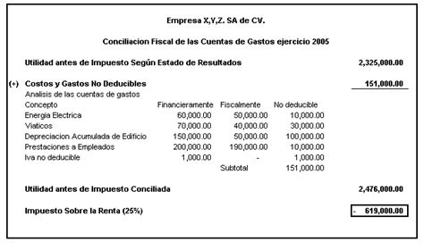 costos y gastos que no son deducibles en la declaracin de costos y gastos no deducibles el salvador p 225 gina 2