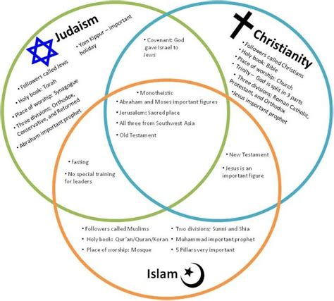 venn diagram of islam christianity and judaism rkgregory monotheistic religions