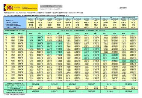 tabla de retribuciones mensuales convenio general de la construccion 2016 el estatuto b 193 sico del empleado p 218 blico gastos del