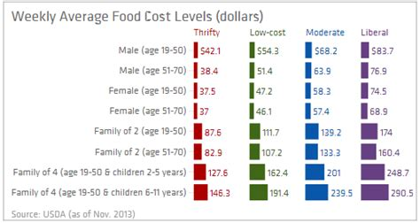 average cost of food the best 28 images of average cost of food average cost
