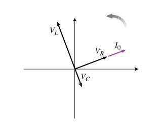 impedance of phasor part a find the impedance defined by of the cir chegg