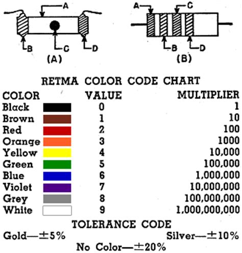 rma resistor color code resistor dot code 28 images resistor color codes capacitor resistor color code chart