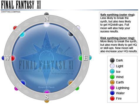 crafting compass ffxiclopedia fandom powered  wikia