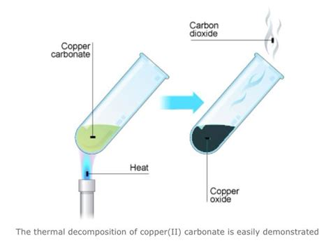 Thermal Decomposition Of Sodium Hydrogen Carbonate Essay by Pin By Mr Sugden On Aqa C1
