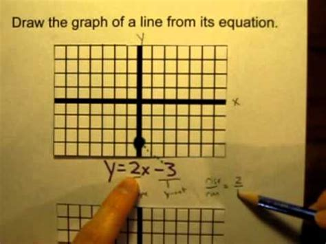 Equation Drawer by Draw The Graph Of A Line From An Equation Mov
