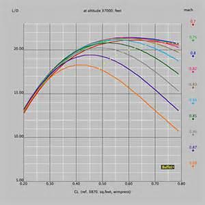 boeing 787 dreamliner analysis