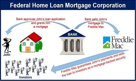 what is the federal home loan mortgage corporation