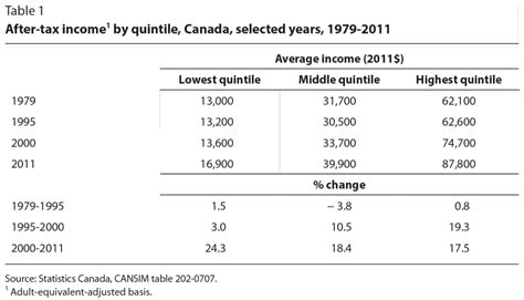 Income Inequality In Canada Essay by Order Paper Inequality Affecting The Canadian Mfawriting760 Web Fc2