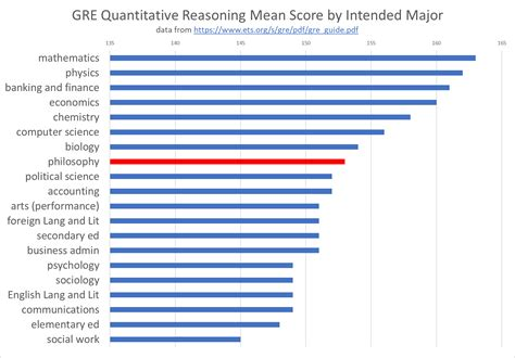 San Jose State Mba Gmat Scores by Program And Degrees Philosophy Department