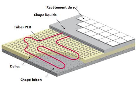 Chauffage Au Sol Electrique Parquet by Plancher Chauffant Chauffage Au Sol Plancher Chauffant