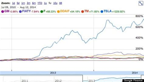 How Much Does Tesla Stock Cost Tesla Hit By Another Harsh Review Huffpost