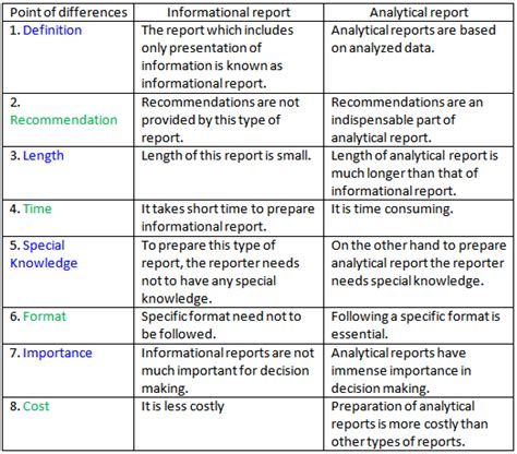 analytical report
