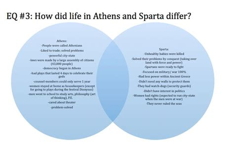 venn diagram of athens and sparta venn diagram athens and sparta image collections how to