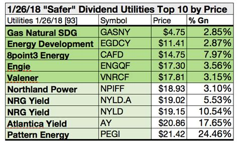 pattern energy dividend yield of 91 utilities 24 pay safer dividends to january 2019