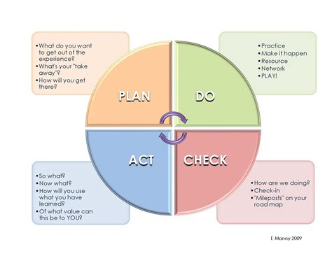 focus pdca template related keywords suggestions focus