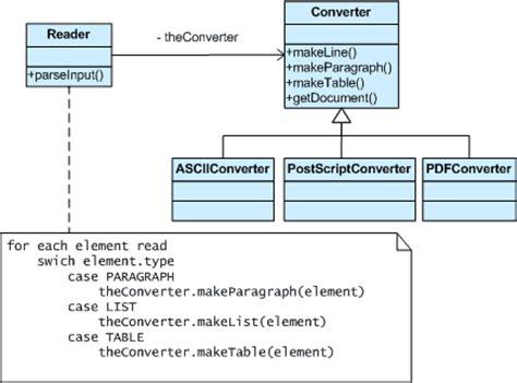 builder pattern in java wiki builder design pattern example 187 patterns gallery